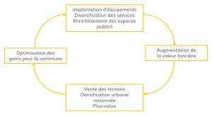 Schémas des DUDES 2